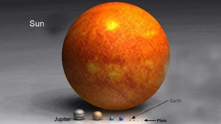 Pluto to Sun
